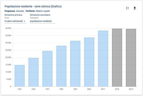 grafico - la popolazione di Albano al censimento 2018 ammontava a 39.744 abitanti e al 2019 a 39.611 abitanti
